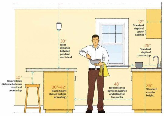 Kitchen Design Measurements